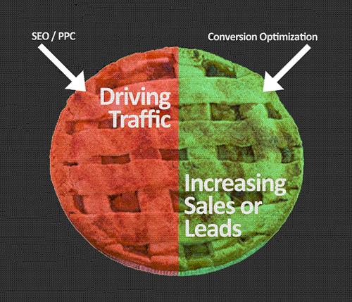 Pruebas A/B para mejorar nuestro CTR, conversiones y suscripciones